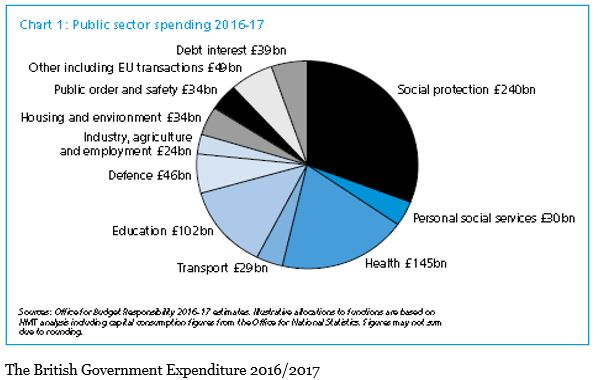 british-government-expenditure