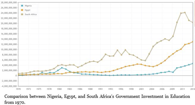 comparison-between-nigeria-south-africa-and-egypt