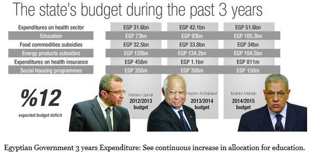 egyptian-budget