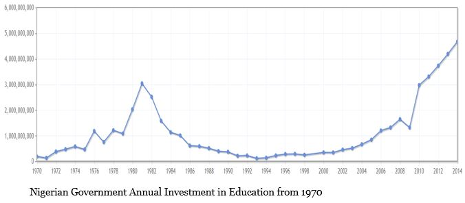 nigerias-annual-investment-in-education