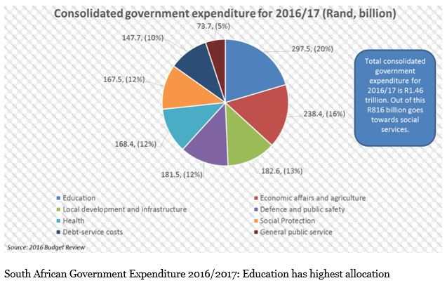 south-african-budget