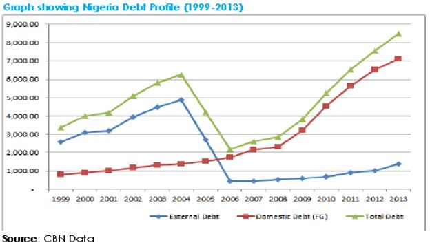 nigerias-debt-profile