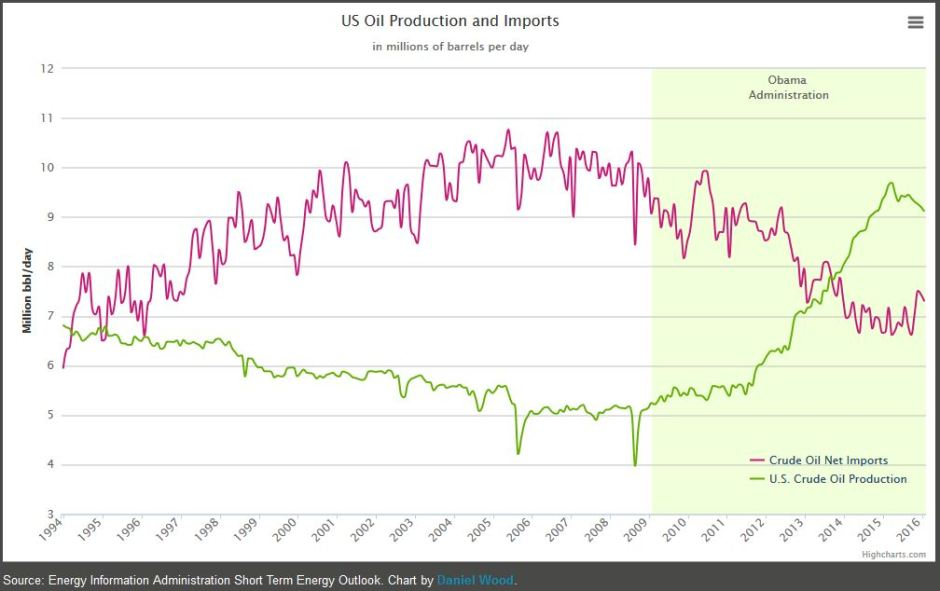 us-oil-production-and-imports