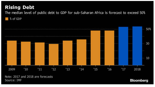 Africa's debt to China