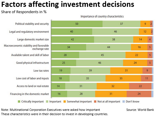 Factors Affecting Investment Decisions