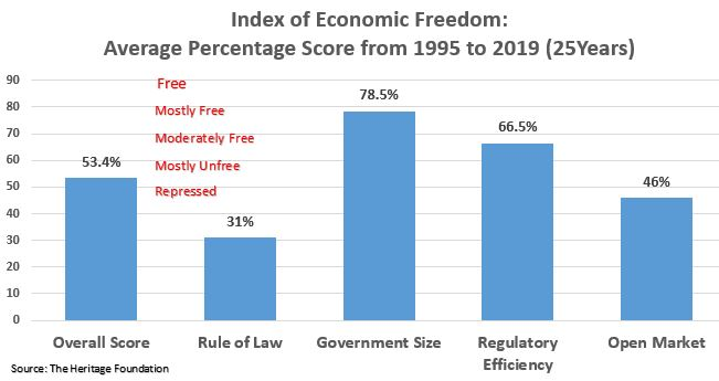 Index of Economic Freedom - Average Rating Nigeria 1995 to 2019