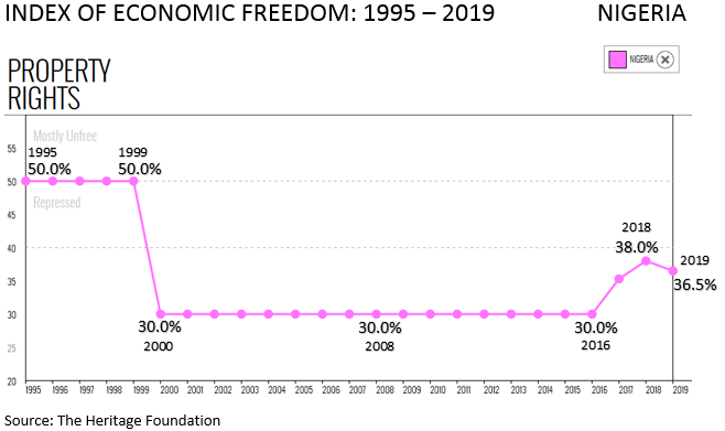 Index of Economic Freedom - Nigeria 1995 to 2019