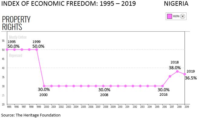 Index of Economic Freedom - Nigeria 1995 to 2019