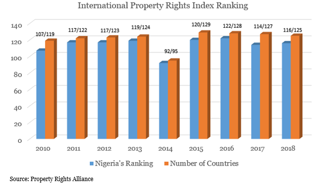 International Property Rights Index Ranking