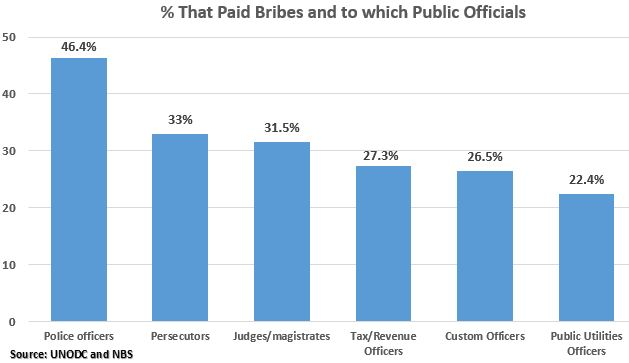 Percentage that Paid Bribes and to which Public Official